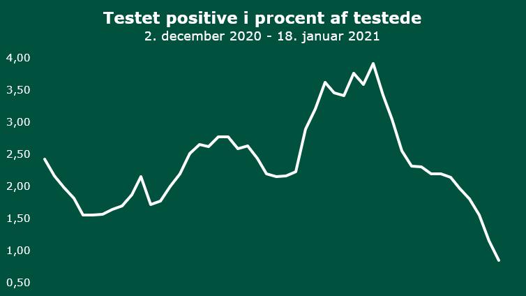 20210118 Positivprocent