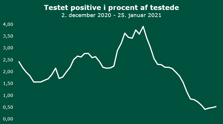 20210125 Positivprocent
