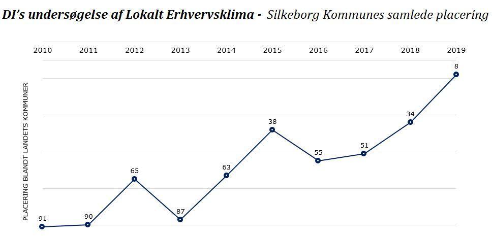 Grad, der illustrer placeringer i DI's erhvervsklimaundersøgelse de sidste 9 år.